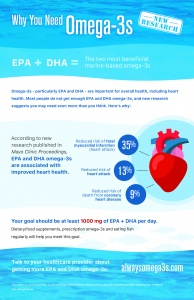 Omega-3 Dosage and Heart Disease