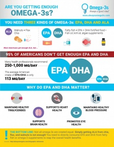 Explaining ALA, EPA and DHA