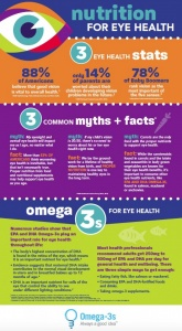 Omega-3s and Eye Health